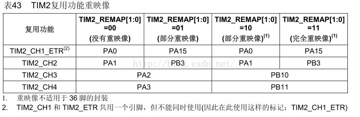 STM32F103RCT6的脉冲宽度调制(PWM)的输出设定