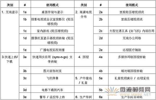 应对5G WiFi 802.11ac生产测试挑战