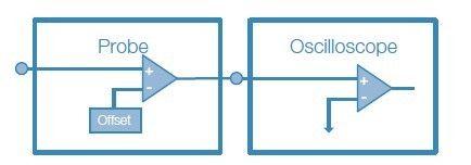 改善数字荧光示波器垂直分辨率的N个方法(上)