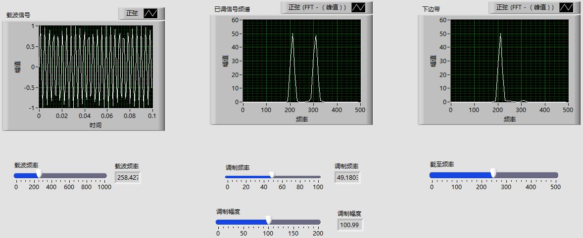 Labview实现单边带信号调制(SSB)[滤波法]