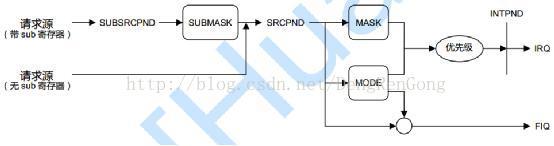 S3C2440外部中断系统详解