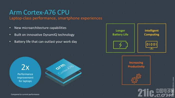 ARM发布新一代CPU架构Cortex-A76以及新一代GPU核心Mali-G76