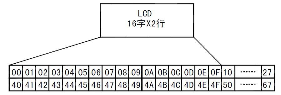 51单片机液晶显示计时器