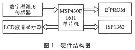 数字温度记录仪中的USB主机设计