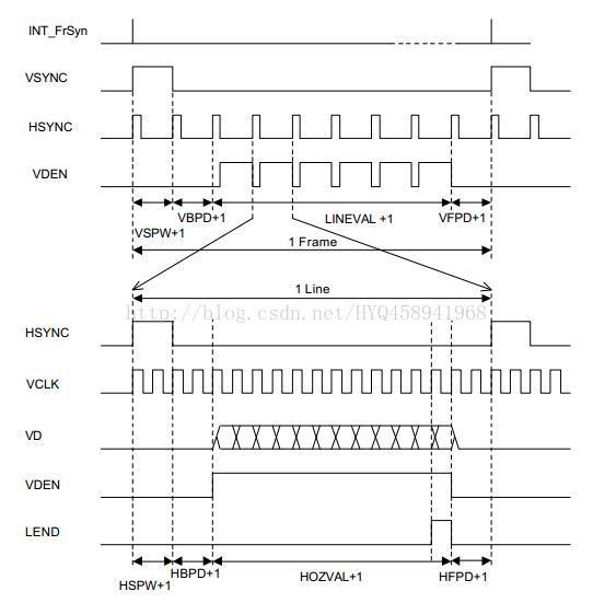 mini2440硬件篇之LCD