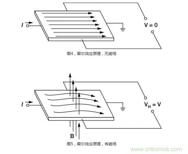 分析极端条件下的六种电流测量方法
