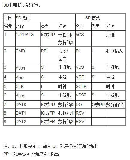 30. SD卡硬件连接和例程测试(SPI方式)