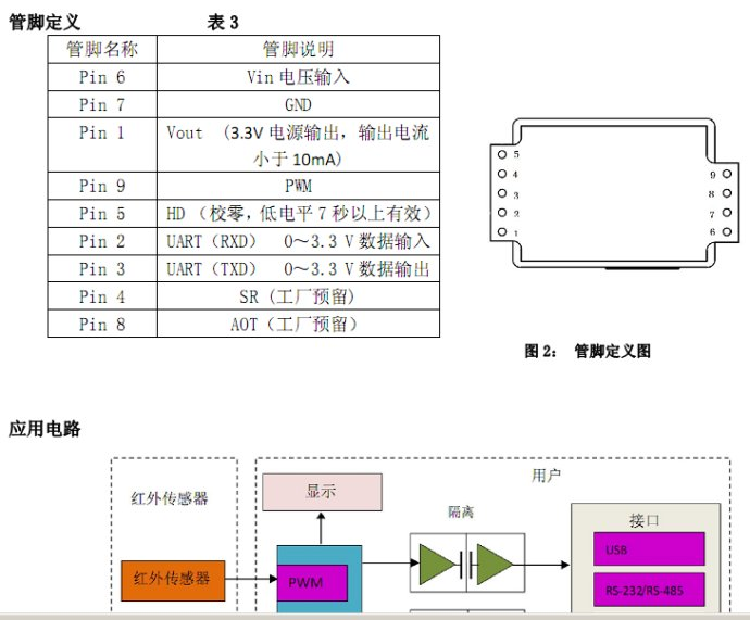 51单片机CO2检测显示程序资料