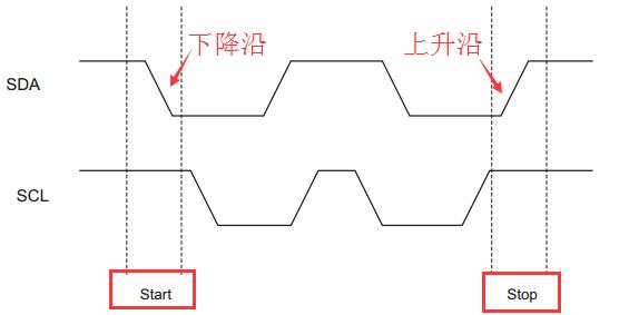 STM32F10x_硬件I2C主从通信(轮询发送,中断接收)