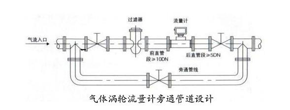 涡轮流量计安装时必须遵循的规范及日常维护时的注意事项