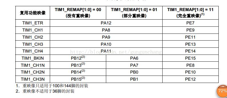 基于stm32处理器的PWM 异步驱动蜂鸣器