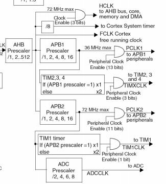 stm32通用定时器的使用