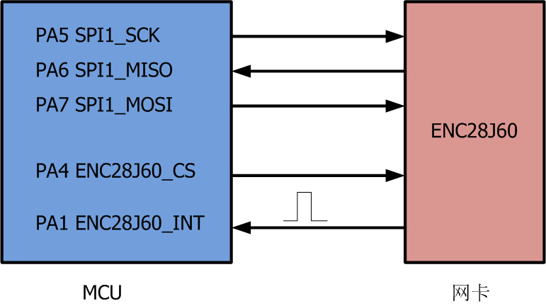 LwIP学习笔记——STM32 ENC28J60移植与入门