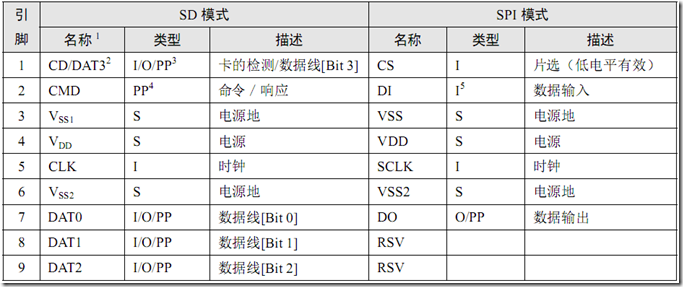SPI模式下MCU对SD卡的控制及操作命令