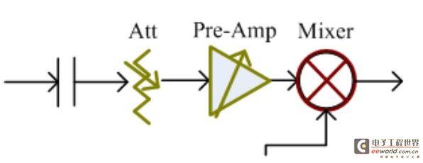 频谱分析仪那些事儿---之射频输入端口RF in