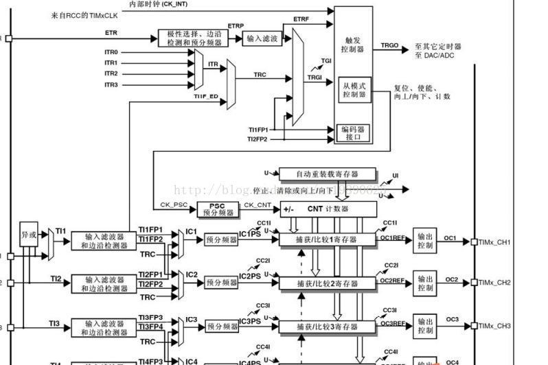 STM32寄存器操作方式学习-通用定时/计数器之影子寄存器