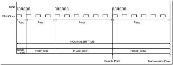 SAM4E单片机之旅――19、CAN间通信