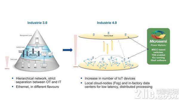 美高森美将展示用于以太网和IP网络的时间敏感网络解决方案和增强的软件产品