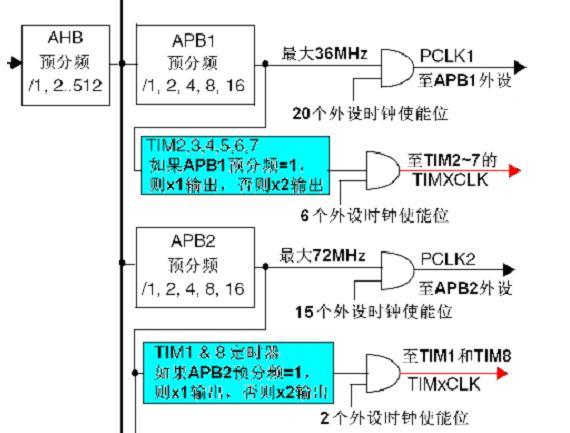 STM32菜鸟成长记录---普通定时器应用