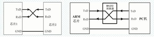STM32系列第7篇--串口通信基本原理