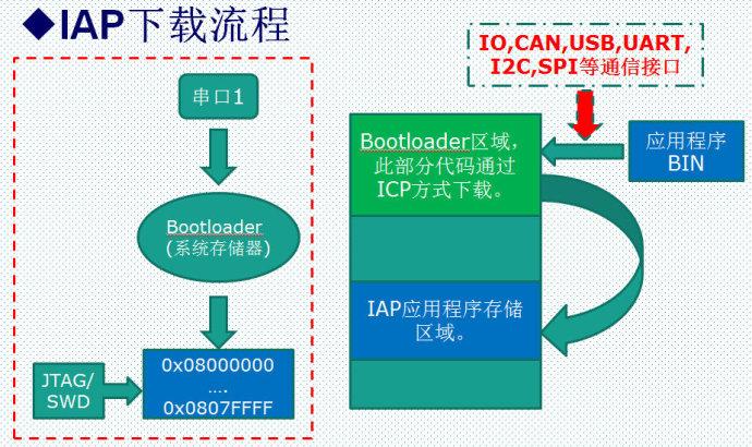 46. IAP的配置和实验源码