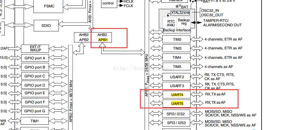STM32F1的UART4串口配置
