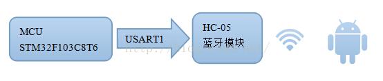 STM32f103的数电采集电路的USART的使用与蓝牙的连接的程序