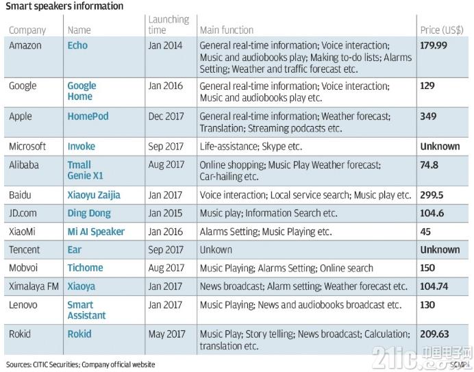 百度想用廉价占领智能音箱市场