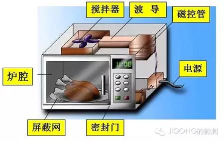 使用频谱分析仪和近场探头测量微波炉的电磁辐射泄漏