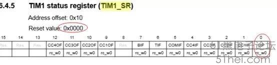 STM32 定时器有时一开启就进中断的问题