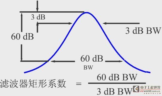频谱分析仪的那些事---之分辨率带宽