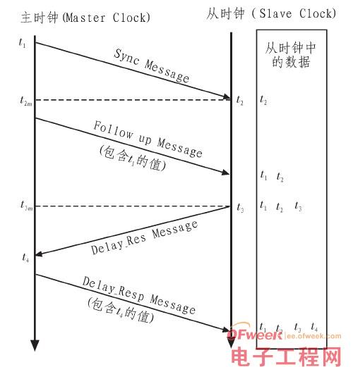 嵌入式设计经验:ARM-WinCE平台时钟同步设计