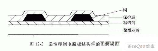 柔性印制电路板的构造