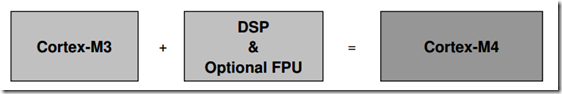 SAM4E单片机之旅――24、使用DSP库求向量数量积