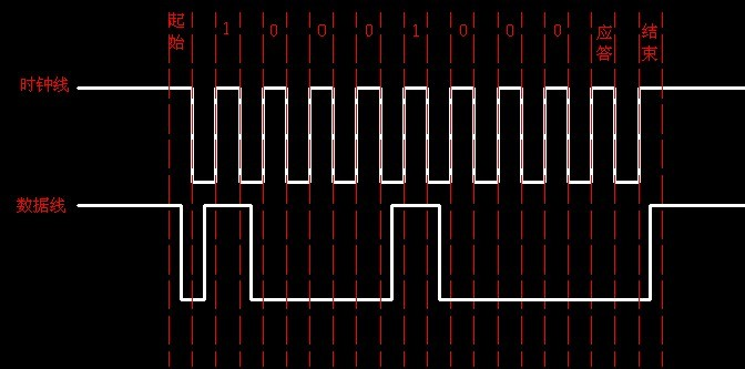 PIC单片机之I2C通信-主-从模式