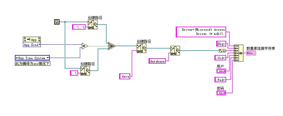 LabVIEW(数据库连接)