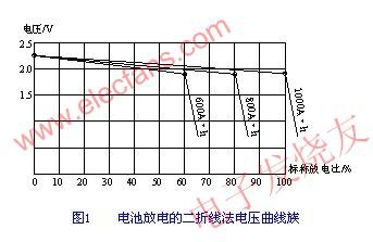 应用于蓄电池安全检测技术的半荷内阻测量方法