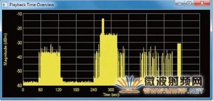 航空航天和国防应用中的射频干扰信号流化、分析与回放