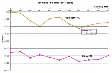 利用电波暗室测量RF噪声抑制能力