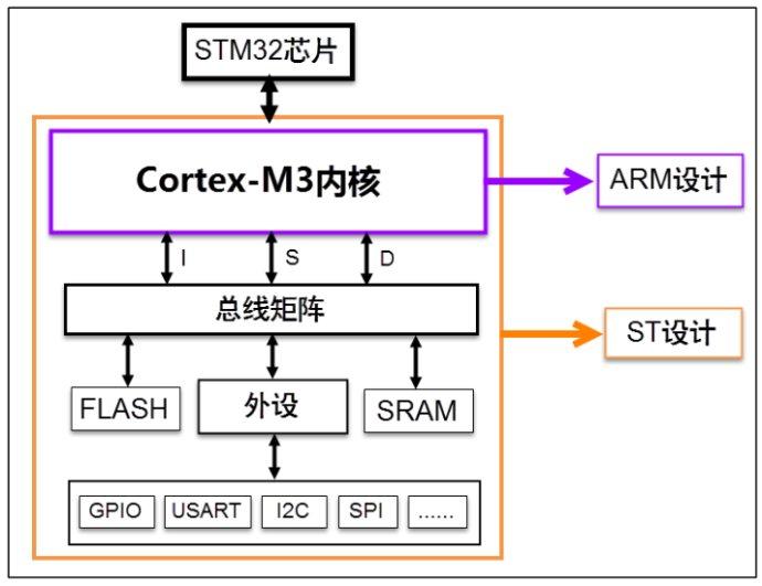 STM32学习笔记二:什么是寄存器