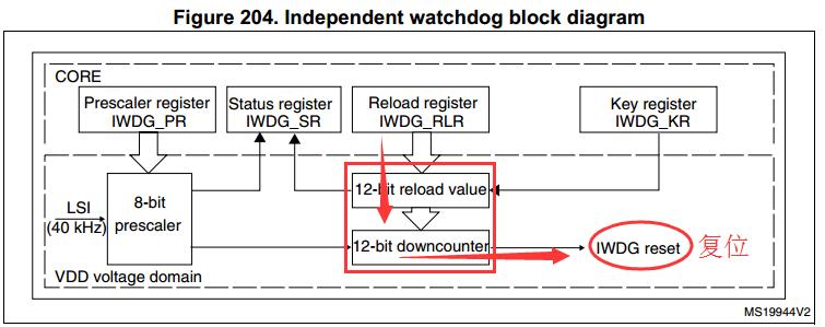 STM32F0xx_看门狗(独立+窗口)配置详细过程