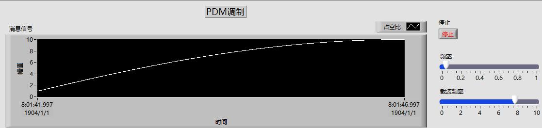 Labview实现脉波调制( PDM )