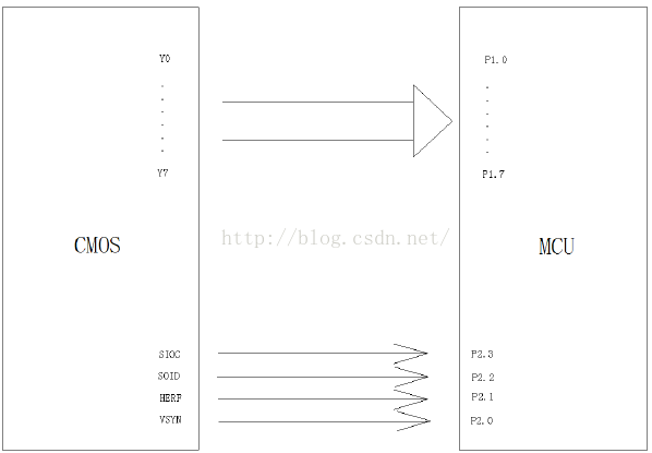 基于STM32的OV7670摄像头总结