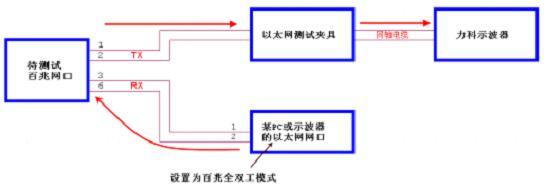 串行数据一致性测试系列之二--串行数据测试发包方法的讨论
