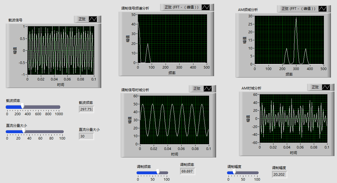Labview实现幅度信号调制(AM)