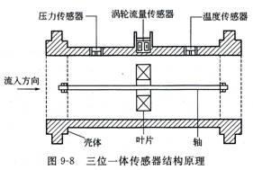 一体化传感器的工作原理及其测量技术在工业制造中的意义