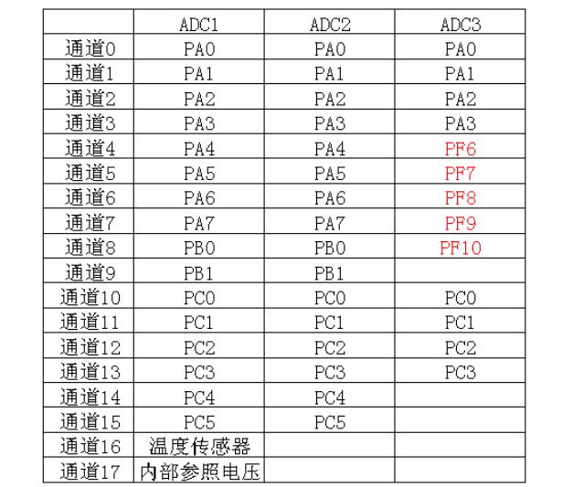 STM32使用ADC功能