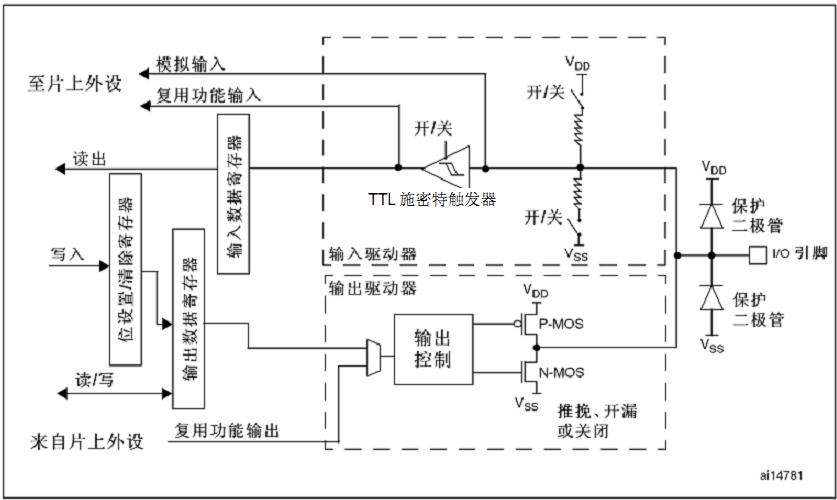 stm32 GPIO的8种工作模式