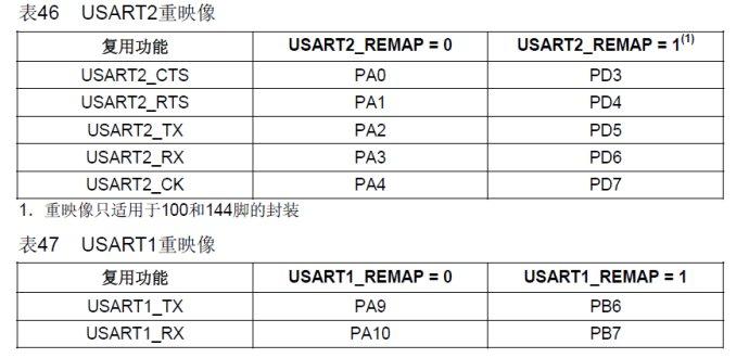 STM32的串口知识及其配置