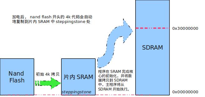 s3c2440启动时的内存拷贝过程分析